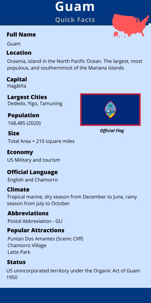 Guam quick facts